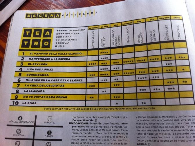 ¡Los segundos en el ranking de La Luna Metrópoli!